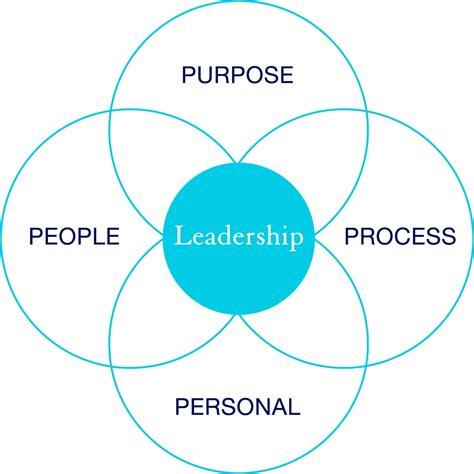 approach  leadership training programs healthforce center