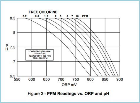 PPM and ORP - Now you can have both! - CHEMTROL Australia