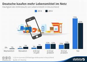 Online Lebensmittel Kaufen : infografik deutsche kaufen mehr lebensmittel im netz ~ Michelbontemps.com Haus und Dekorationen