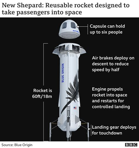 Jeff bezos, founder of blue origin, at new shepard's west texas launch facility before the rocket's maiden voyage in 2015. Blue Origin flight: Wally Funk, 82, to join Jeff Bezos space flight - BBC News