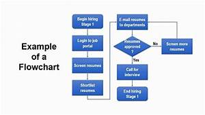 How To Make A Flowchart In Powerpoint - 2020 Guide