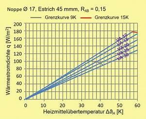 Massenstrom Berechnen Heizung : heizung bergabe prinzipien komponenten nutzen auslegung was ist zu beachten ~ Themetempest.com Abrechnung