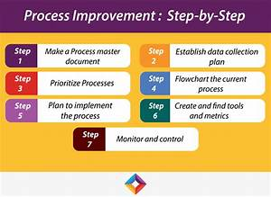 Your Ultimate Guide To Business Process Improvement  Bpi
