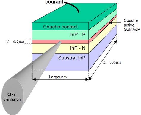 le a diode electroluminescente transmission sur fibres optiques