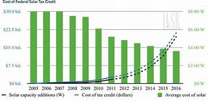 Solar Costs and Grid Prices On a Collision Course ...