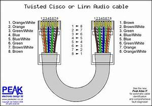 Cat5e Wiring Diagram On Peak Electronic Design Limited