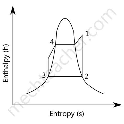 simple rankine cycle processes    diagram