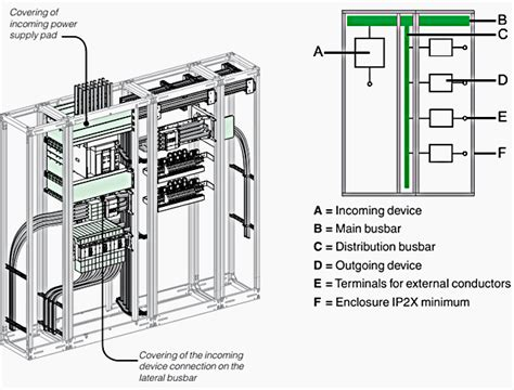 form 4b switchboard 4 low voltage switchboard partitioning forms defined by