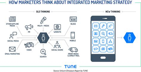 mobile   ecosystem  marketing channels  degree