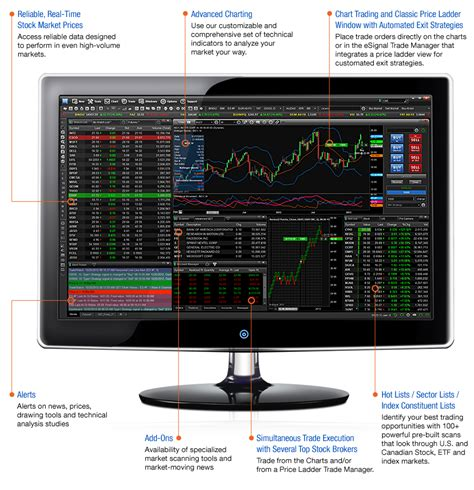 trading software what do you trade esignal stock charting software best