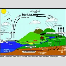 The Changing Water Cycle  Metlink Teaching Weather And Climatemetlink Teaching Weather And Climate