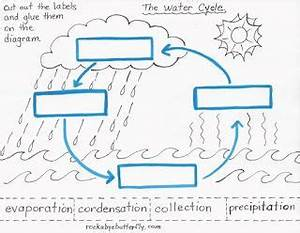 Water Cycle Worksheets Label | Would you like a copy of ...