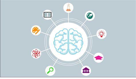 howard gardner s nine types of intelligence