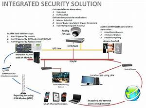 Integrated solution of video surveillance systems and ...