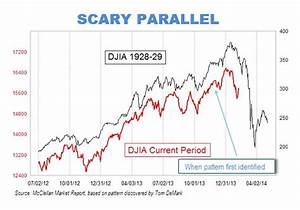 Oracle Stock Price History Chart Is The Stock Market Repeating The 1929 Run Up To The Great