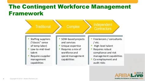 Contingent Workforce and Services Procurement – The ...