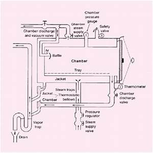 Autoclave Diagram : the autoclave physical antimicrobial destructions of ~ A.2002-acura-tl-radio.info Haus und Dekorationen