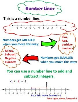 integer number  poster  raegan bailey teachers pay