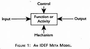 The Idef Process Modeling Methodology