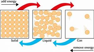 What Is The Particle Model Of Matter