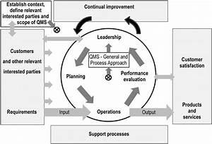 Model Of A Process