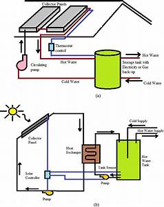 A  Active Solar Water Heating System With Direct