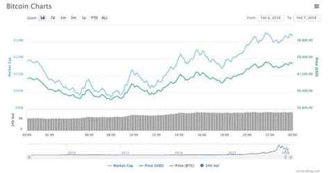 The live price of btc is available with charts, price history, analysis, and the latest news on on the following widget, there is a live price of bitcoin with other useful market data including bitcoin's market capitalization, trading volume, daily. Bitcoin price latest: What is value of bitcoin today? How ...