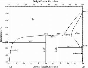Supplemental Literature Review Of Binary Phase Diagrams