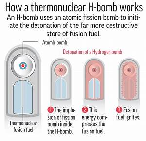 Focus  What Is A Hydrogen Bomb