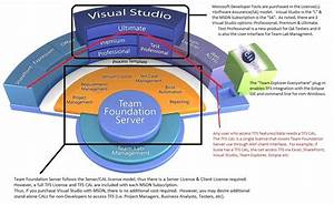 Understand Tfs Licensing  U2013 Visual Studio  U0026 Tfs For Us