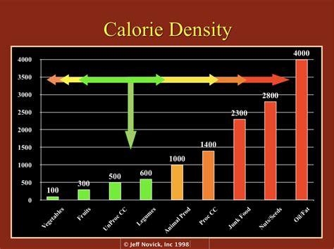 calorie density charts