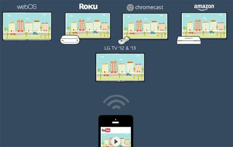 lg connect sdk lets devs stream  chromecast roku apple