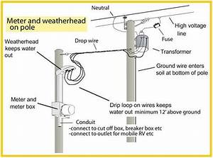 Underground Residential Electric Service Electrical Info Pics