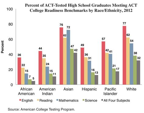 No Progress In Closing The Racial Gap In Act Test Scores