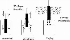 Schematic Diagram Of Dip Coating Technique