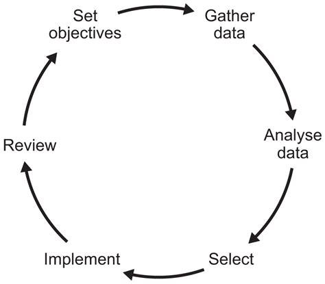 aqa teaching guide scientific decision making