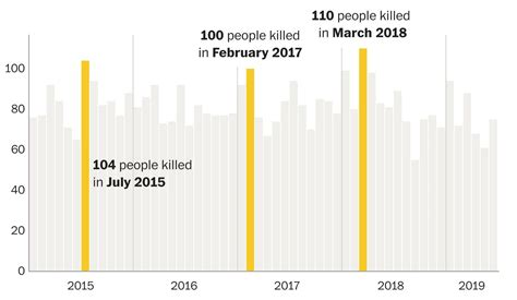 weve learned  police shootings  years