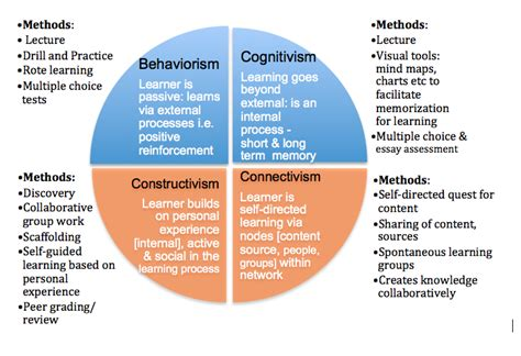 social constructivism  learning