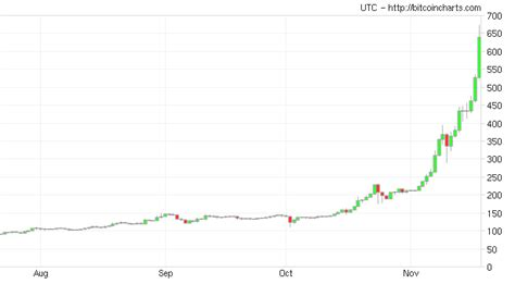 You can buy small amounts of virtual currency on bitflyer. Bitcoin price chart live today