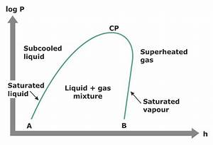 2 1 The Pressure-enthalpy Diagram