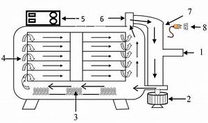 Schematic Diagram Of Hot Air Dryer  1  Inlet Air   2