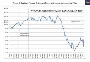 Updated Probabilities For Corn And Soybean Harvest Prices