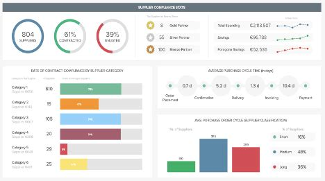 financial dashboards examples templates  achieve