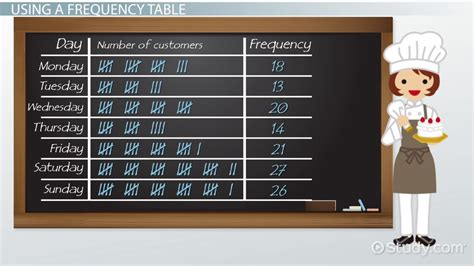 frequency table definition examples video