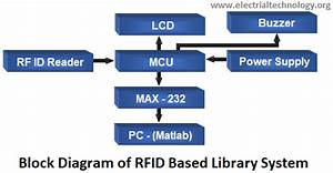 An Overview Of Rfid Based Library Management System