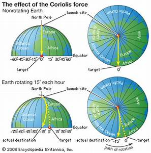 Rotation  Coriolis Force