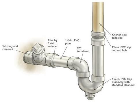 How To Clean Out Bathroom Sink Drain by Image Result For Where Is The Clean Out For A Sink In An