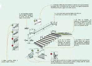 Normes Escalier Helicoidal Erp by Accessibilit 233