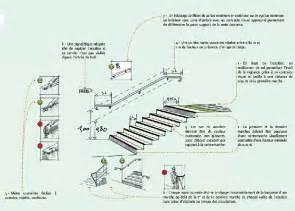 Normes Escalier Erp by Accessibilit 233