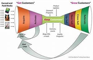 Example Project  U2013 Customer Development  Co